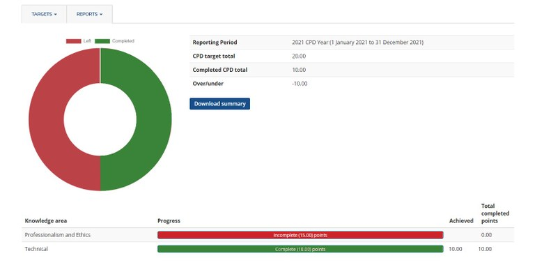 A screenshot of the default CPD dashboard